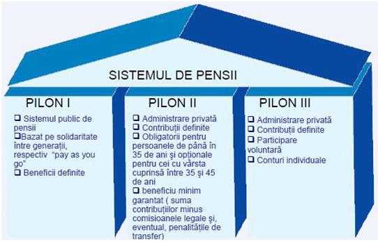 pensie pilon 1 pilon 2 pilon 3